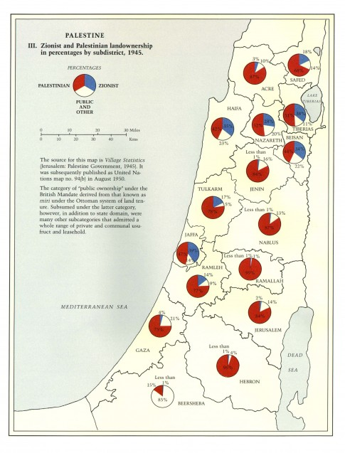 Zionist and Palestinian Land Ownership 1946